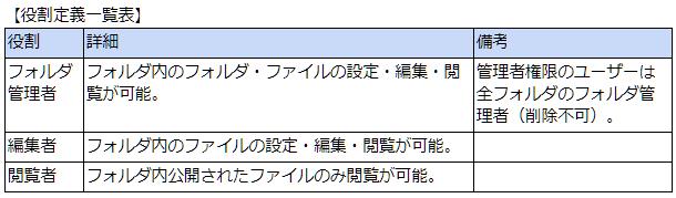 画像01:役割定義