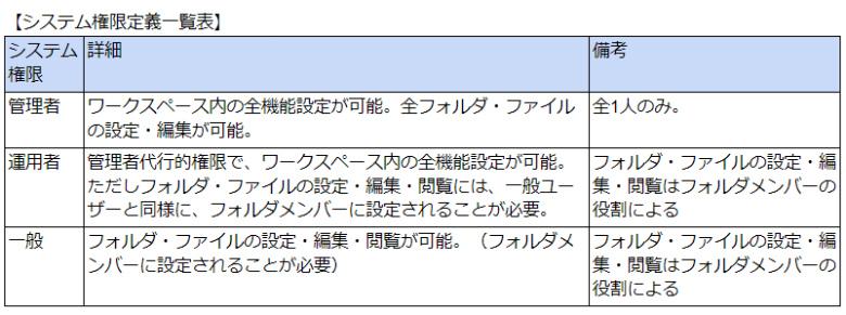 画像01:システム権限定義